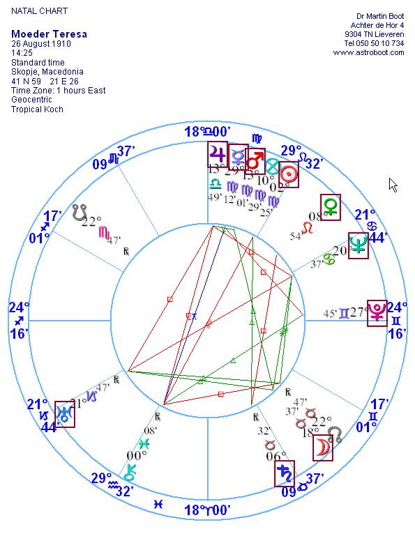horoscoop moeder teresa